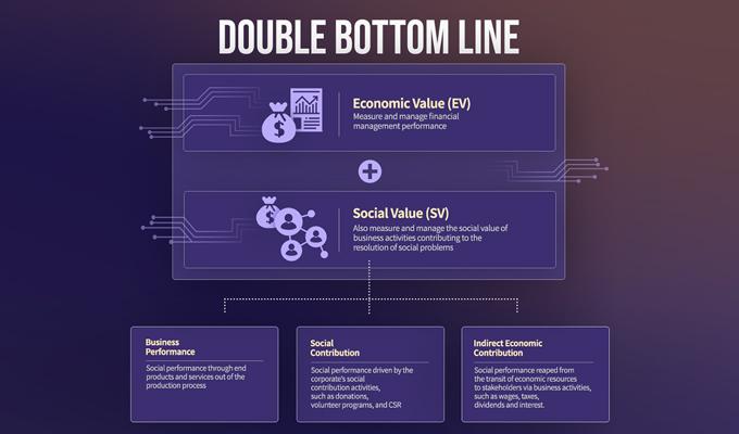 DBL, Double Bottom Line