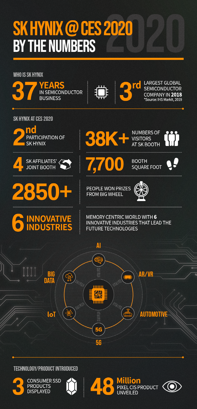 SK hynix @CES2020_By The Numbers