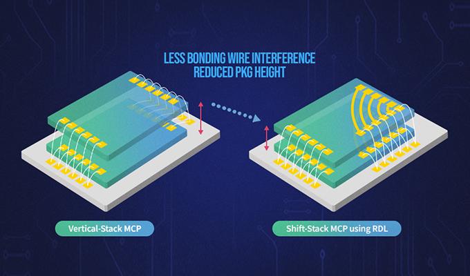 Inline Re-distribution Layer Tech Ignites a Chip Revolution